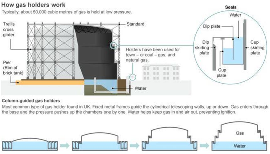 Reading Gas - How gas holders work
